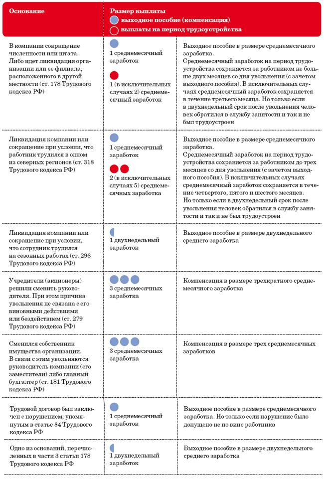 Бухгалтерский учет операций, связанных с осуществлением договора