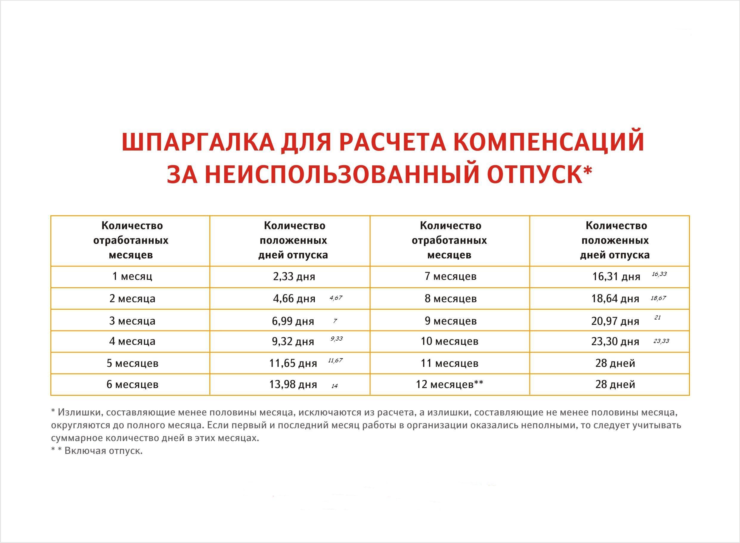 Купить дачу в Свердловской области: 73 объявления о продаже