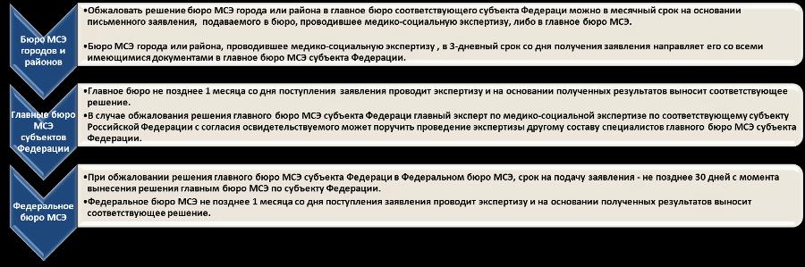 Обжалование решения главного бюро мсэ внизу свет