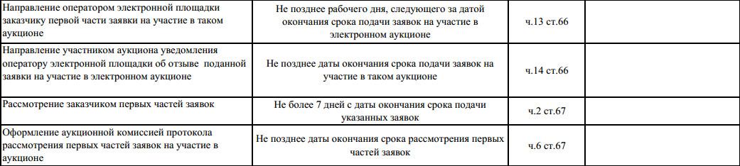 сроки проведения открытого конкурса по 44-фз таблица